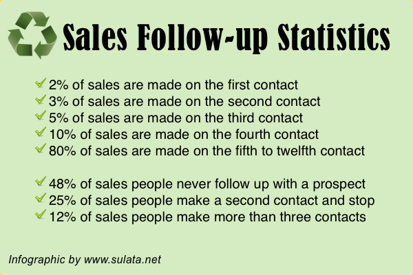 warm market sales follow up stats - Tanya Aliza | Business Success ...