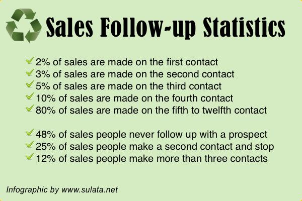 warm market sales follow up stats